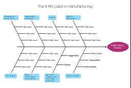 Manufacturing 8 ms fishbone diagram template 8ms ishikawa diagram ccuart Images