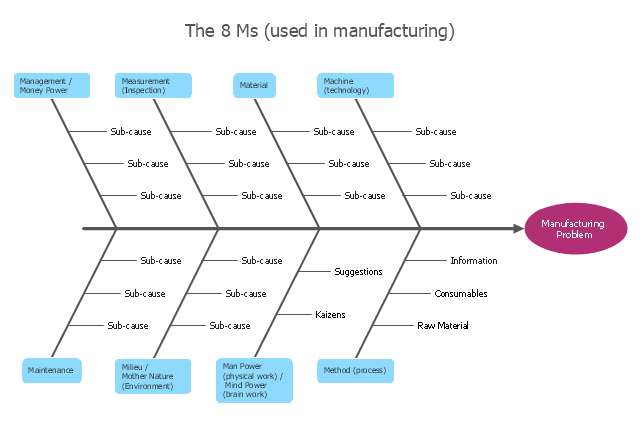 how do fishbone diagrams solve manufacturing problems manufacturing 8 ms fishbone diagram Fish Diagram Template Fish Fin Diagram