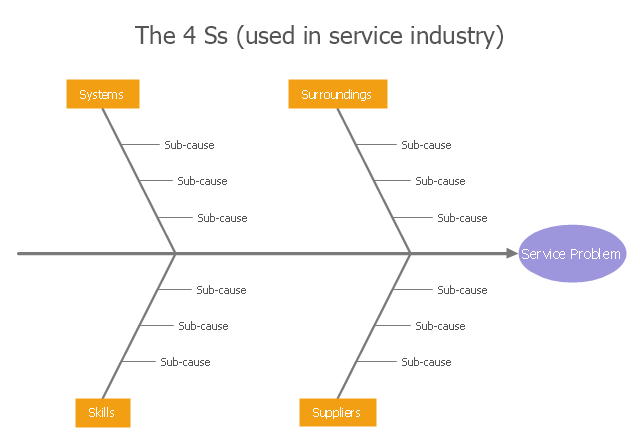 Service 4 ss fishbone diagram template ccuart Gallery