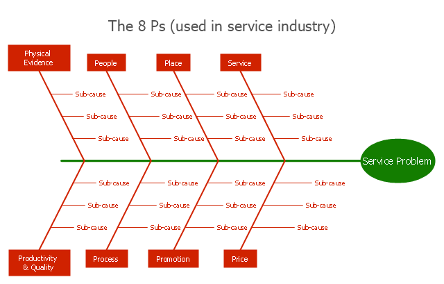 Service 8 Ps fishbone diagram - Template | Fishbone Diagram ...