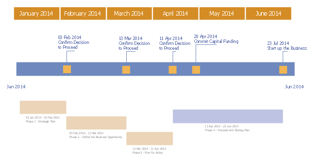 Project timeline, timeline, month, milestone, interval,