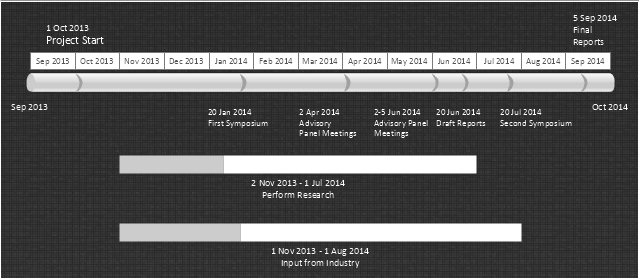 Project schedule, timeline, month, milestone, interval,