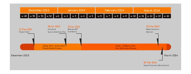 Project timeline, weeks, timeline, month, milestone, interval,