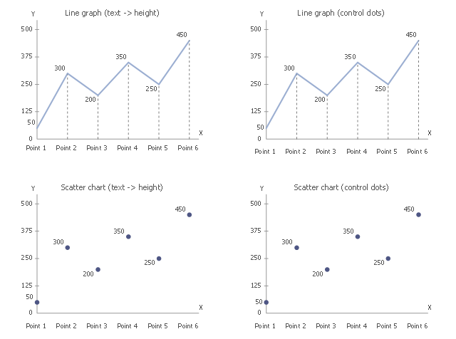 Chart templates, scatter chart, line graph,