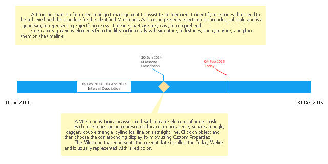 Timeline template, today marker, timeline, milestone, interval,