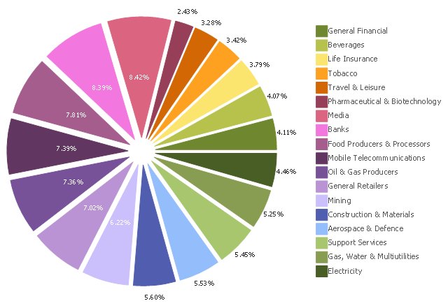 Economics sector weightings exploded pie chart exploded pie chart percentage ccuart Choice Image