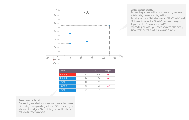 Template, scatter graph, scatterplot,
