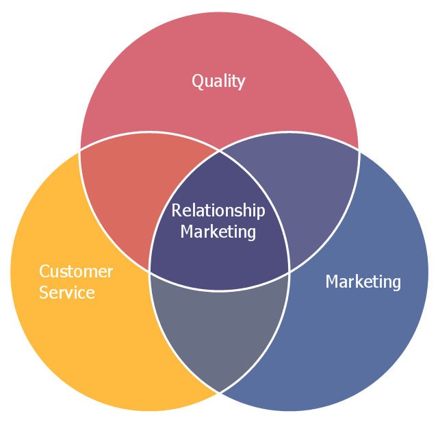 Recruitment venn diagram diy wiring diagrams relationship marketing six markets model chart venn diagram rh conceptdraw com funny venn diagrams 3 circle venn diagram ccuart Image collections