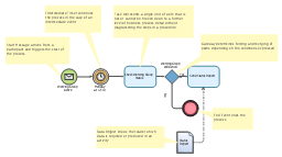 Business process model diagram BPMN 1.2 template, start message, sequence flow looping, intermediate timer, end, data object,
