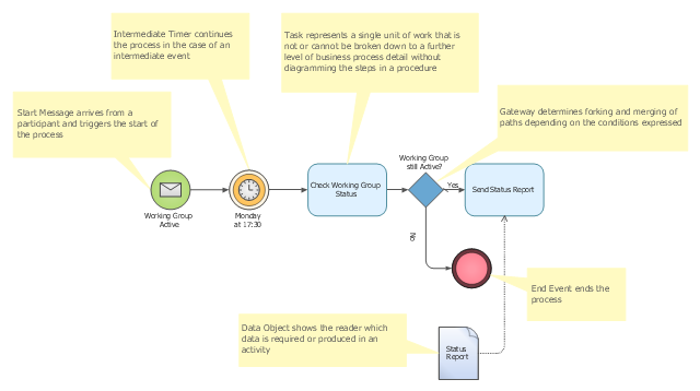 BPMN 1.2 diagram template, start message, sequence flow looping, intermediate timer, end, data object,