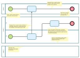 BPMN 1.2 diagram template, task, start, horizontal lane, lane, end,