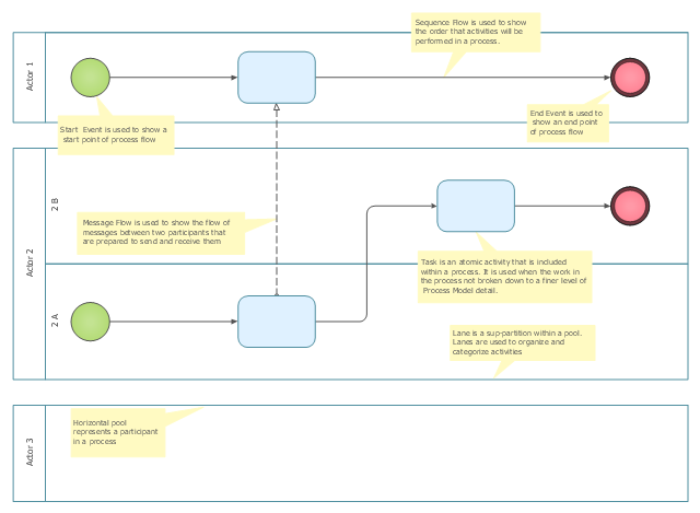 Swim lane diagram BPMN 1.2 template, task, start, horizontal lane, lane, end,