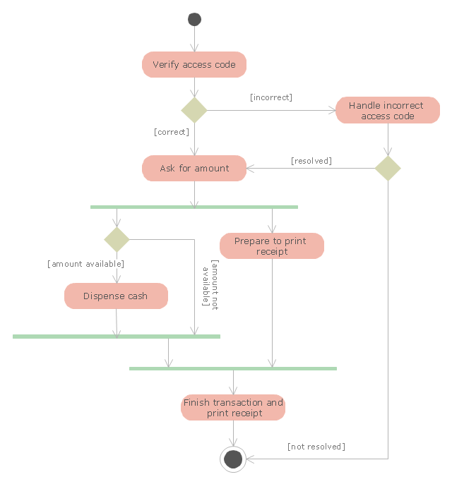 uml activity diagram   cash withdrawal from atm   uml activity    uml activity diagram   cash  drawal from atm