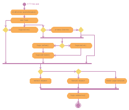 UML activity diagram, initial, final, decision, merge, action,