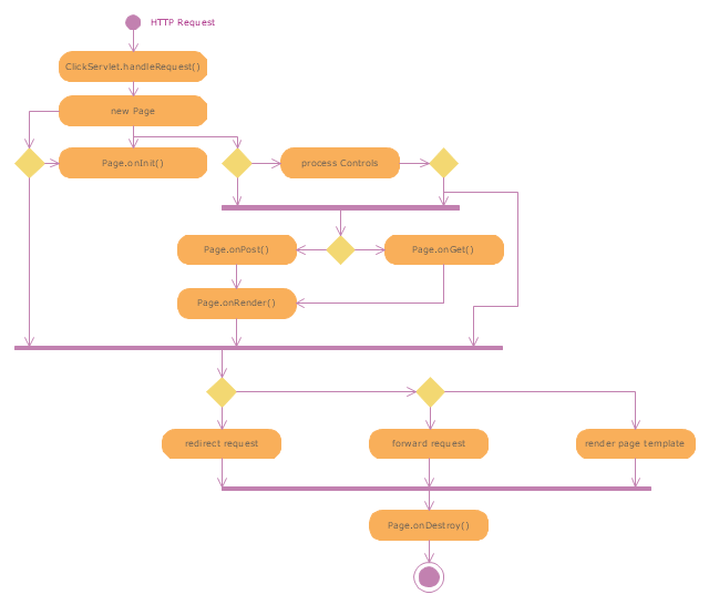 Uml activity diagram servlet container uml activity diagram uml activity diagram servlet container ccuart Image collections