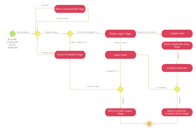 uml activity diagram   user registration
