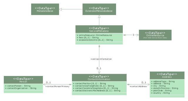 Uml class diagram metadata information model uml class diagram class ccuart Choice Image