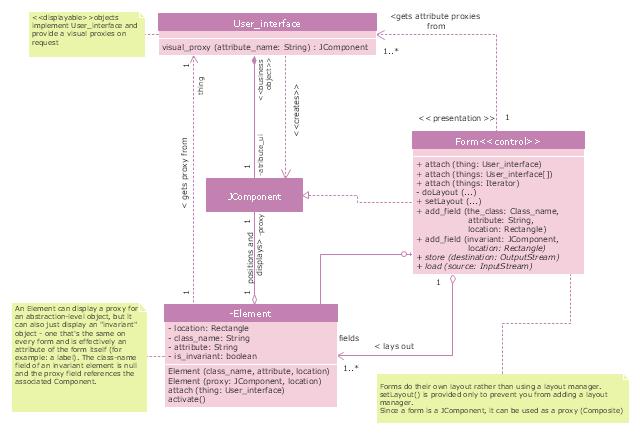 UML class diagram, object, note, interface, class,