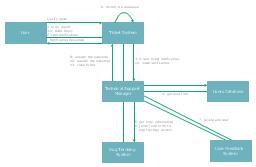 UML communication diagram, object,