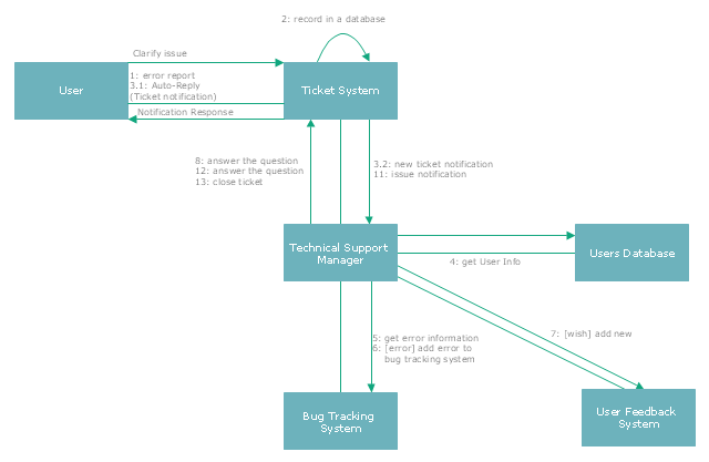 Uml Use Case Diagram Ticket Processing System Uml