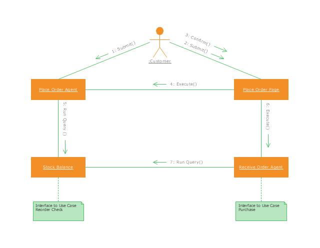 UML communication diagram, object, note, lifeline, actor,