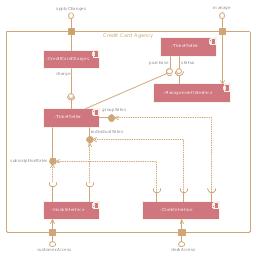UML component diagram, system boundary, port, interface, component,
