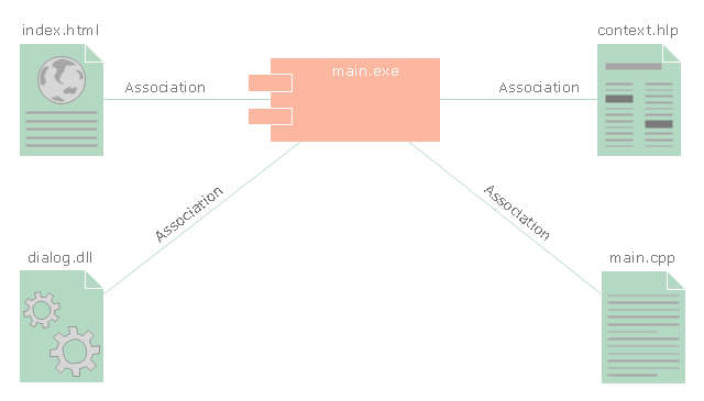 UML component diagram, work product, web-page component, library component, help file, component,