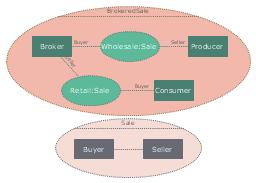 UML composite structure diagram, part, collaboration,