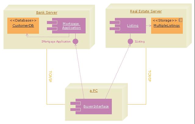 UML Deployment Diagram | UML Deployment Diagram ...