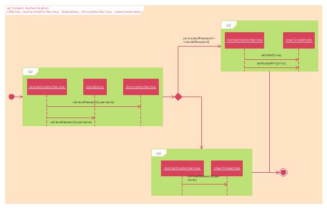 UML interaction overview diagram, lifeline, interaction, initial, final, decision, merge,