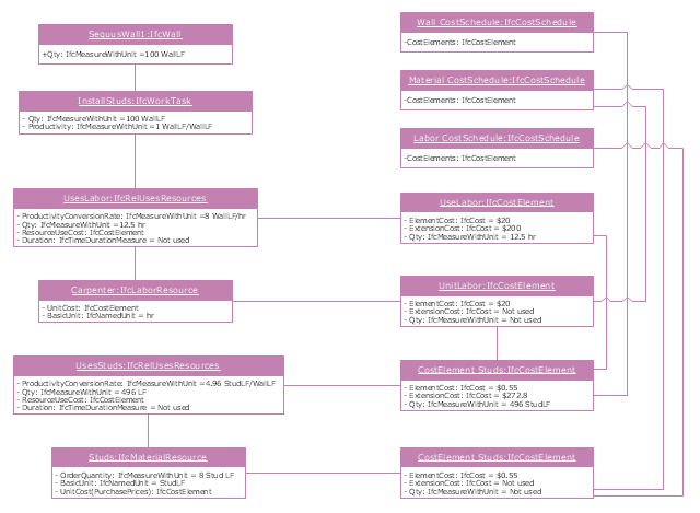 UML object diagram, object,