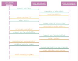 UML sequence diagram, lifeline,