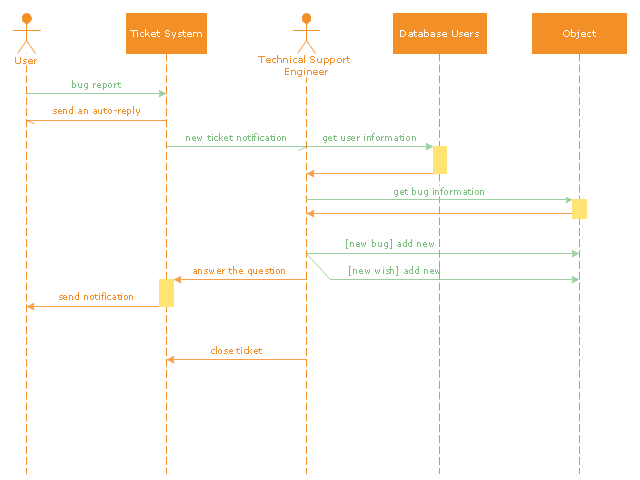 UML sequence diagram, lifeline, actor, lifeline, execution occurrence,