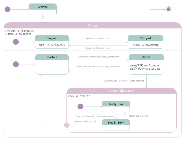 UML state machine diagram, state with compartments, initial state, final state, exit point, composite state,