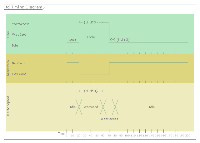 UML timing diagram, value lifeline, time intervals, time constraint, state lifeline, lifeline, frame, fragment,