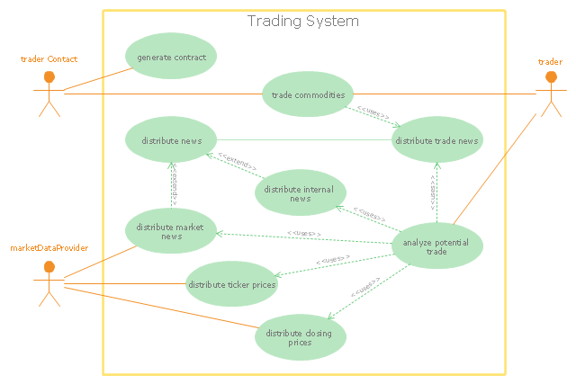 Uml use case diagram trading system usage scenarios uml use case diagram use case system boundary actor ccuart Image collections