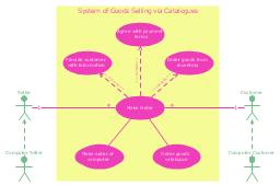 UML use case diagram, use case, system boundary, actor,