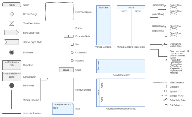 diagramming software for design uml activity diagrams uml  : signal flow diagram symbols - findchart.co