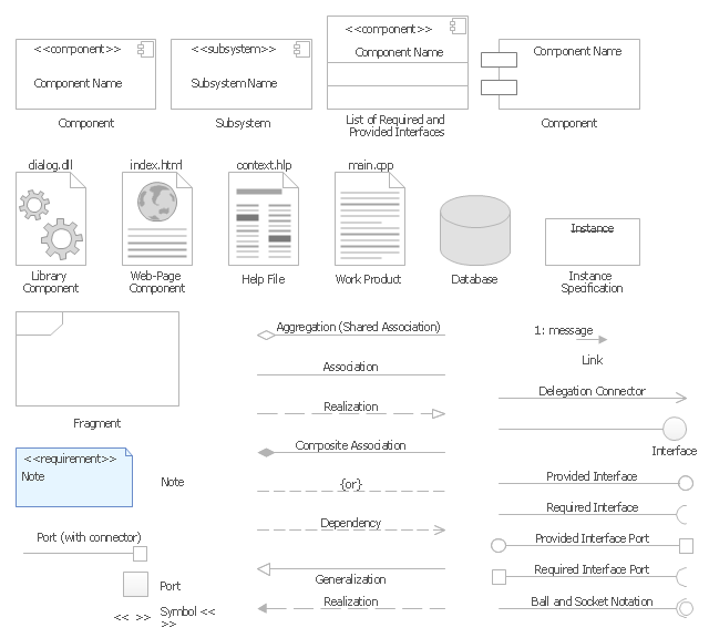UML component diagram symbols, work product, web-page component, subsystem, port, note, list of required and provided interfaces, library component, interface, instance specification, help file, fragment, database, component,