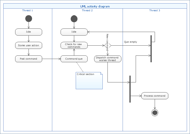 UML activity diagram (swimlanes),  UML activity diagram symbols, swimlanes, note, merge, initial, final, decision, action