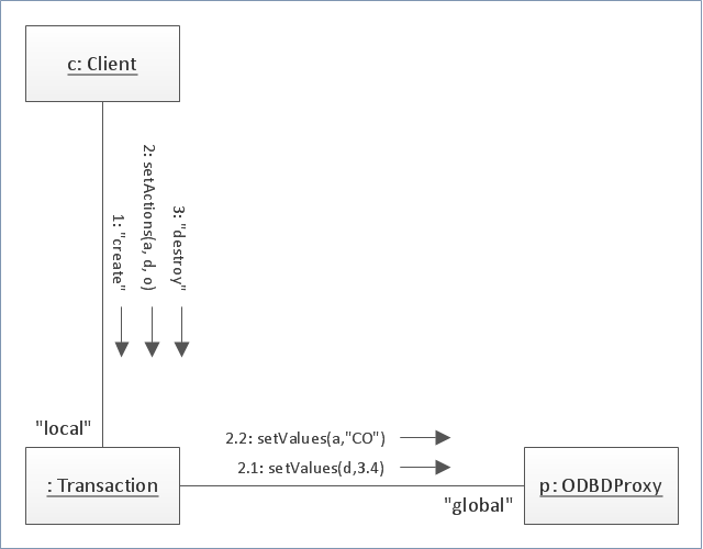 UML communication diagram,  UML communication diagram symbols, UML collaboration diagram symbols, object