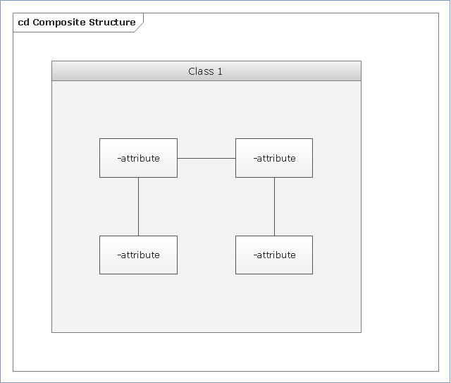 UML composite structure diagram,  UML composite structure diagram symbols, part, fragment, class
