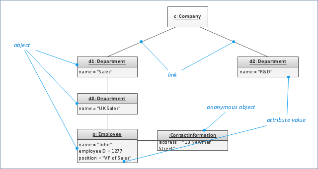 UML object diagram,  UML object diagram symbols, object