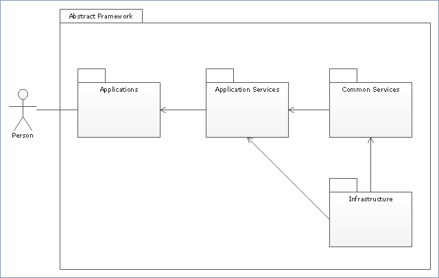 UML package diagram,  UML package diagrams symbols, package, model, actor