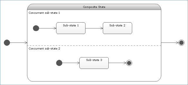 UML state machine diagram,  UML state machine diagram symbols, simple state, initial state, final state, composite state