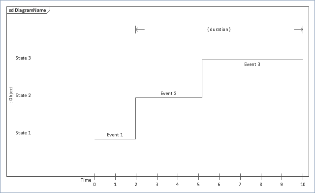 UML timing diagram,  UML timing diagram symbols, time constraint, state lifeline, lifeline