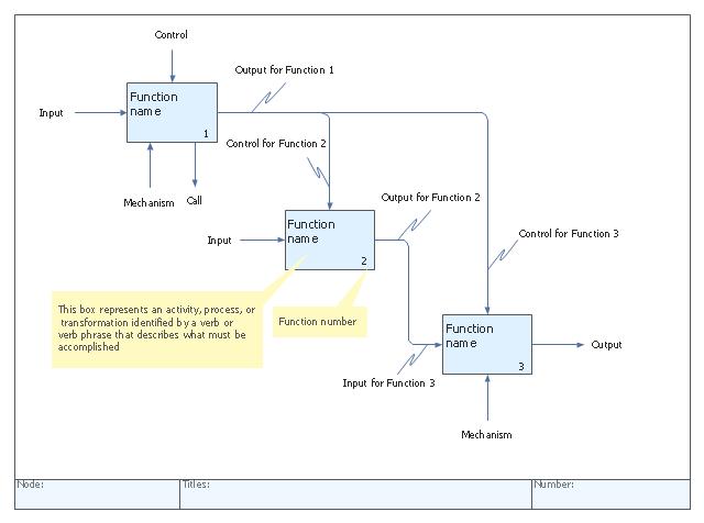 IDEF0 Diagram Template
