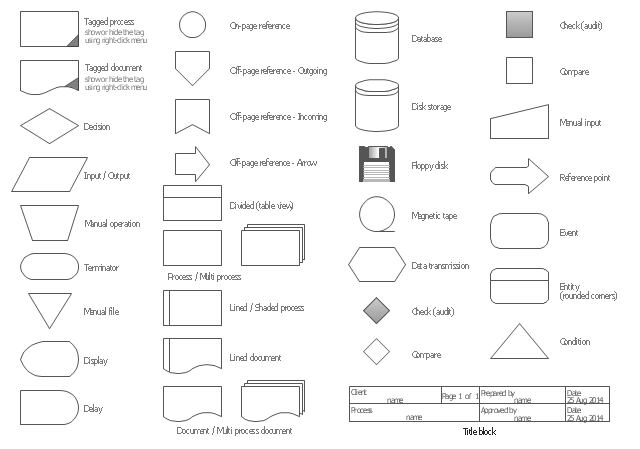 flowchart design  flowchart symbols  shapes  stencils and