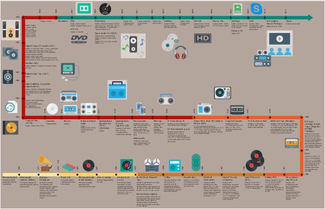 Infographic, vinyl, turntable, tape player, stereo, speaker, radio, portable radio, cassette recorder, music system, mixer table, memory card, micro SD card, loudspeaker, line, station, home theatre, headphones, hd, gramophone, dvd disk, dvd, drawing shapes, dolby, compact disk, cd, cinema, cd box, cd, cassette player, cassette, boombox, cassette player, boombox, audio file, audio cassette, audiocassette, audio cassette, audio tape, audio cassette, arrow right, Skype,