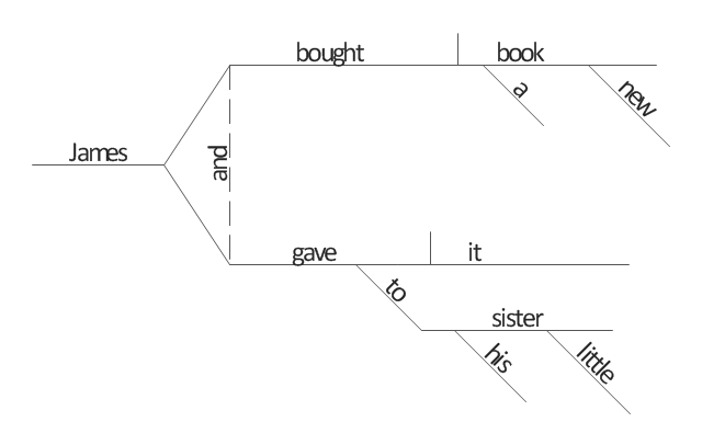 how to diagram sentences in conceptdraw pro   sentence diagram    modifier  indirect object   direct object
